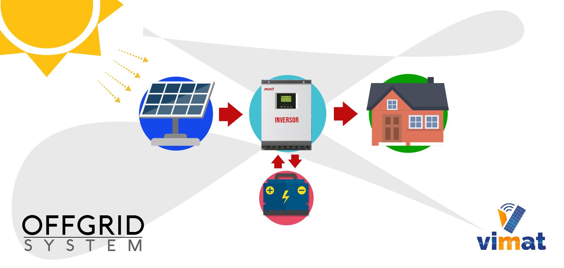 esquema sistema off grid