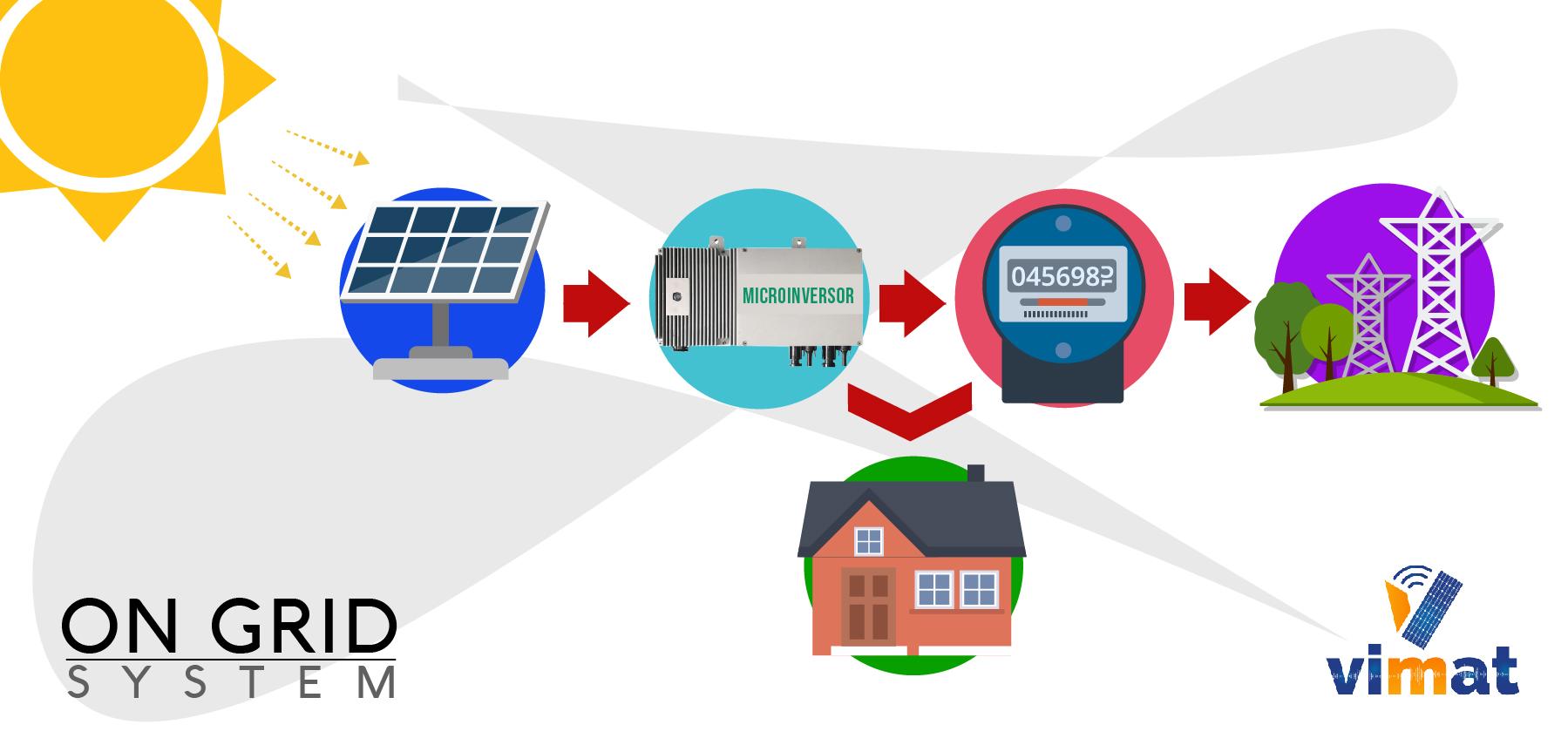 esquema sistema on grid